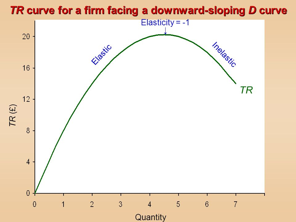 TR Elasticity = -1 Elastic Inelastic Quantity TR (£) TR curve for a firm facing a downward-sloping D curve