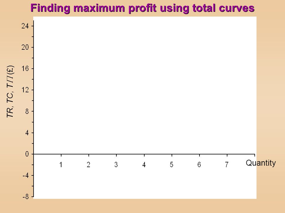 TR, TC, T (£) Quantity Finding maximum profit using total curves