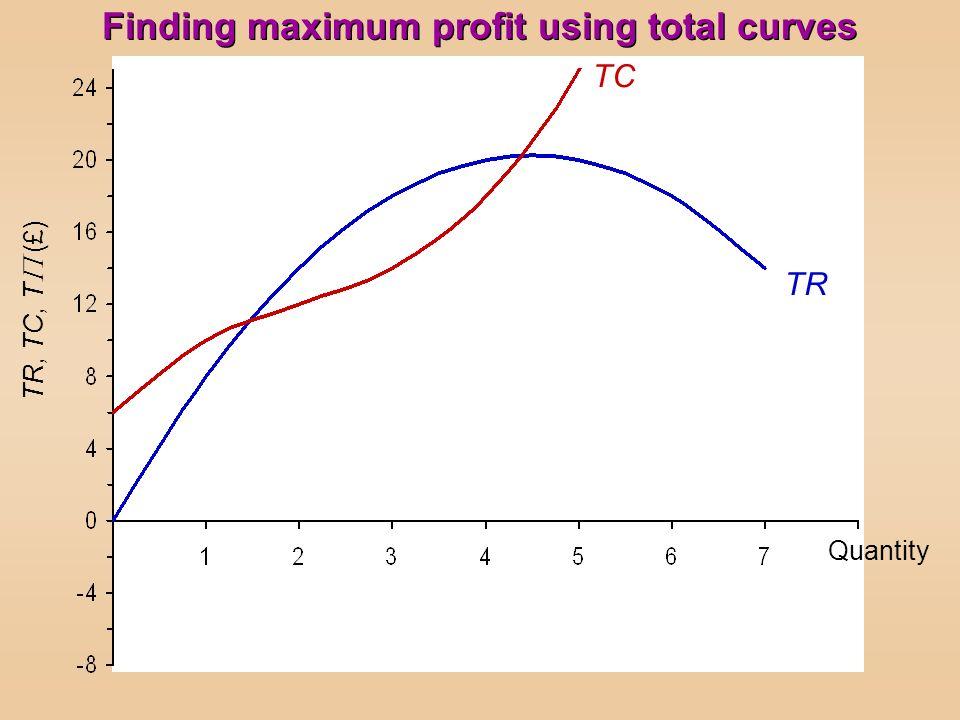 TR, TC, T (£) TR TC Quantity Finding maximum profit using total curves
