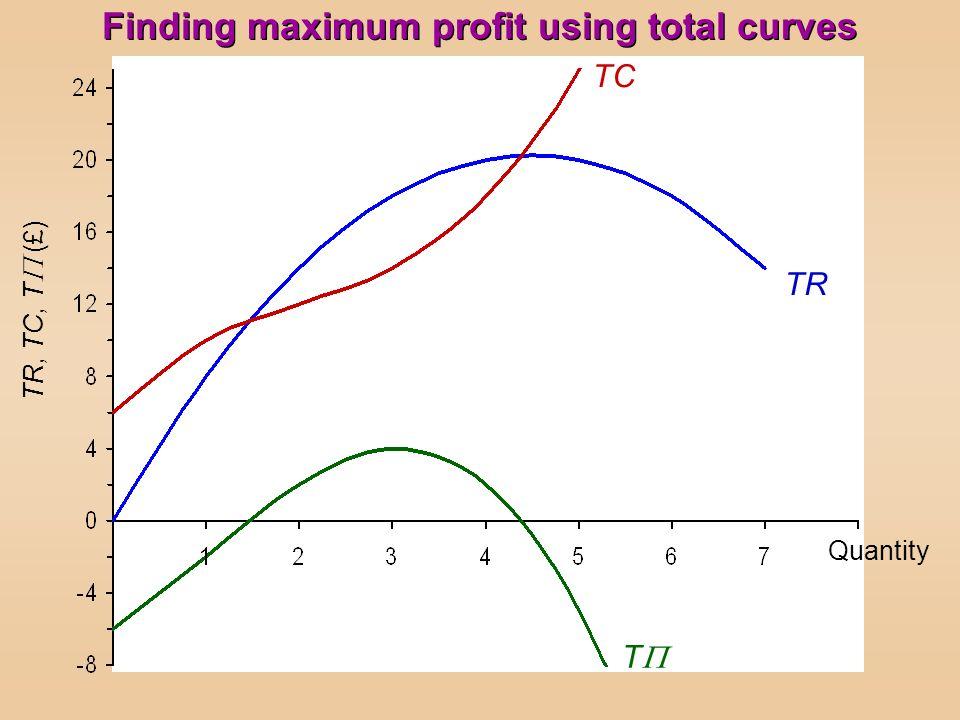 TR, TC, T (£) T TR TC Quantity Finding maximum profit using total curves