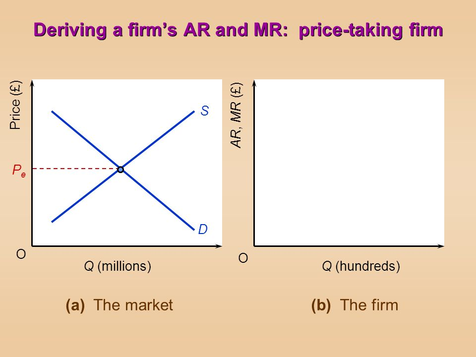 O O Price (£) AR, MR (£) Q (millions)Q (hundreds) PePe S D (a) The market(b) The firm Deriving a firms AR and MR: price-taking firm