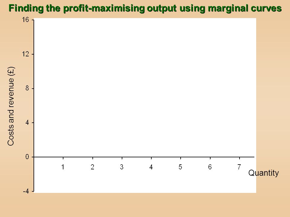 Quantity Costs and revenue (£) Finding the profit-maximising output using marginal curves