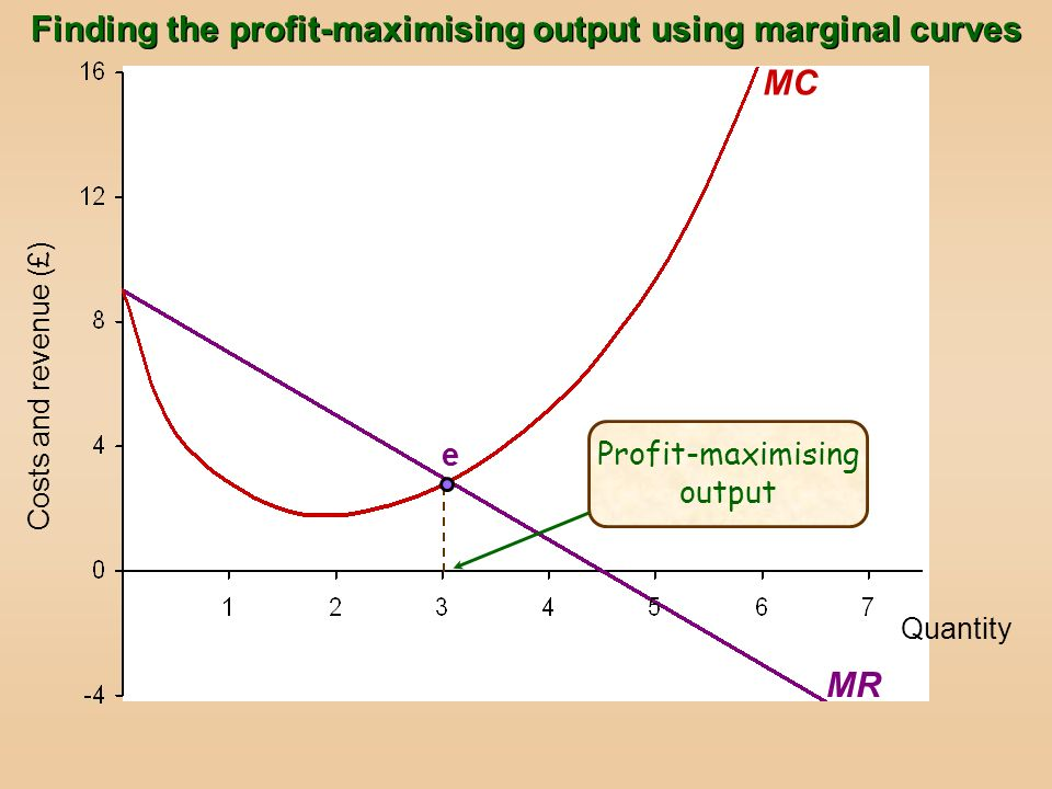 Quantity Costs and revenue (£) e MR MC Profit-maximising output Finding the profit-maximising output using marginal curves
