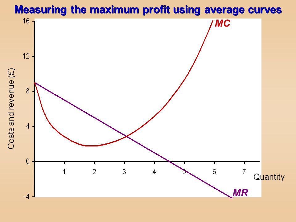 Quantity Costs and revenue (£) Measuring the maximum profit using average curves MR MC