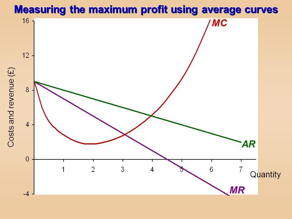 Quantity Costs and revenue (£) MR MC AR Measuring the maximum profit using average curves