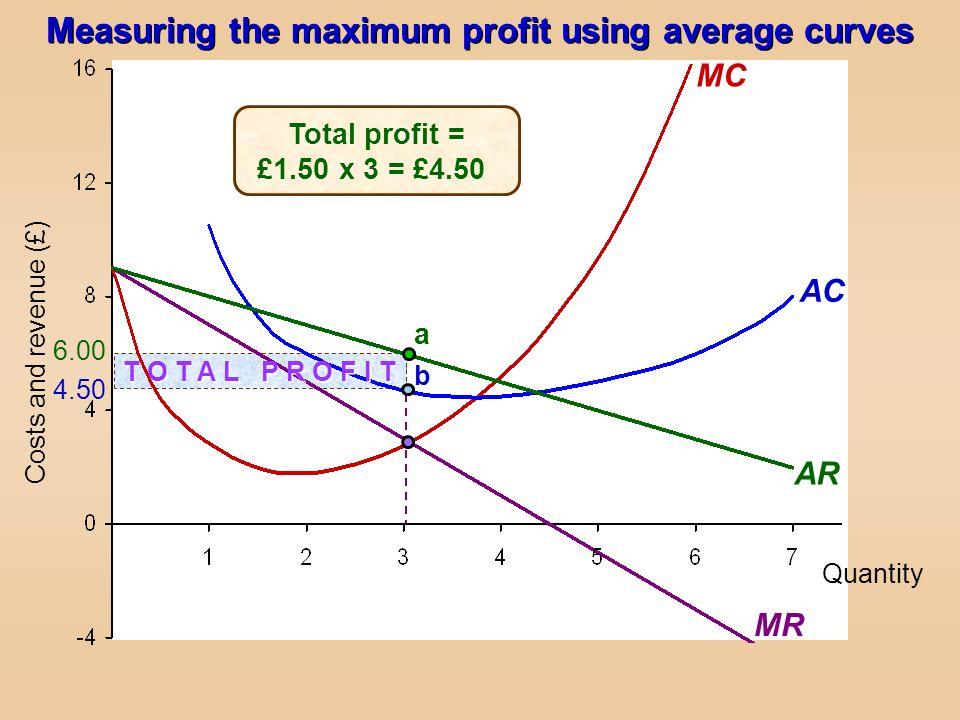 6.00 4.50 T O T A L P R O F I T MR Quantity Costs and revenue (£) MC AC AR b a Total profit = £1.50 x 3 = £4.50 Measuring the maximum profit using ave