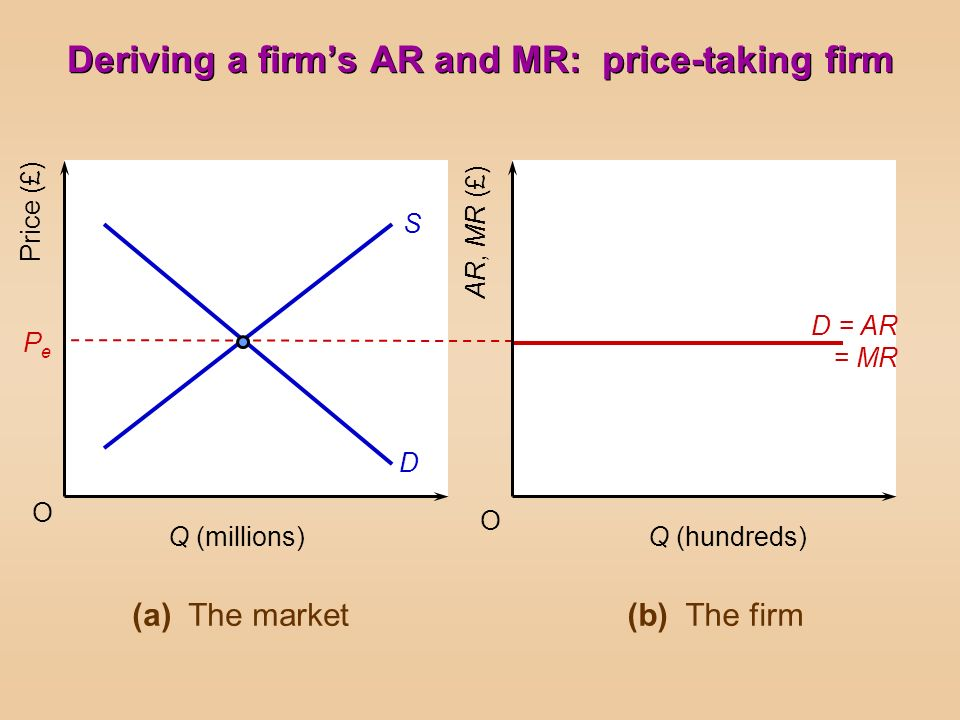 O O Price (£) AR, MR (£) PePe S D D = AR = MR Q (millions)Q (hundreds) (a) The market(b) The firm Deriving a firms AR and MR: price-taking firm