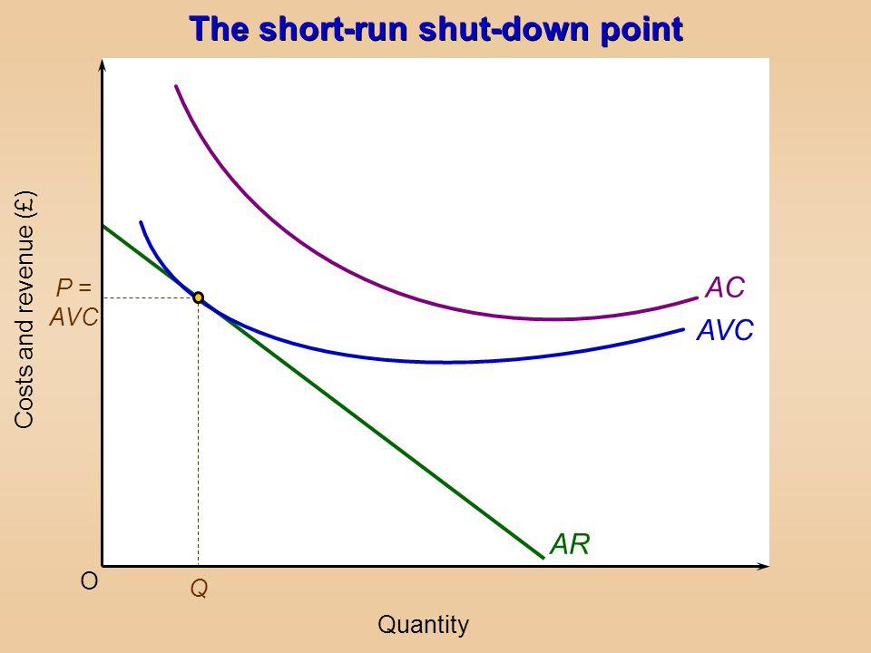 The short-run shut-down point O Costs and revenue (£) Quantity AR AVC AC P = AVC Q