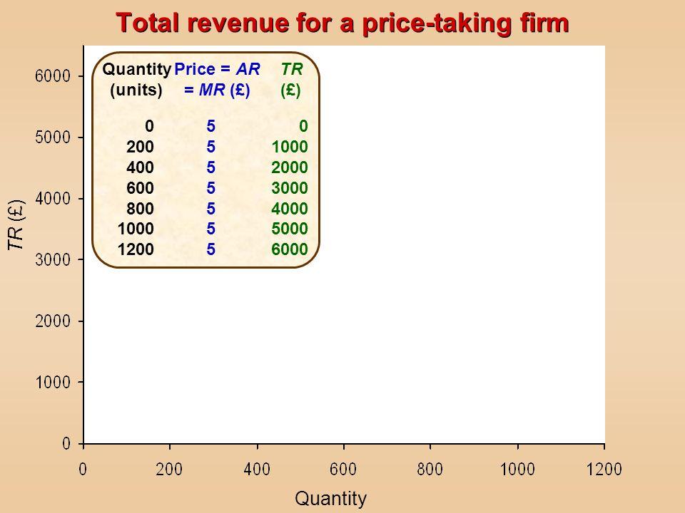 TR (£) Quantity (units) 0 200 400 600 800 1000 1200 Price = AR = MR (£) 55555555555555 TR (£) 0 1000 2000 3000 4000 5000 6000 Total revenue for a pric