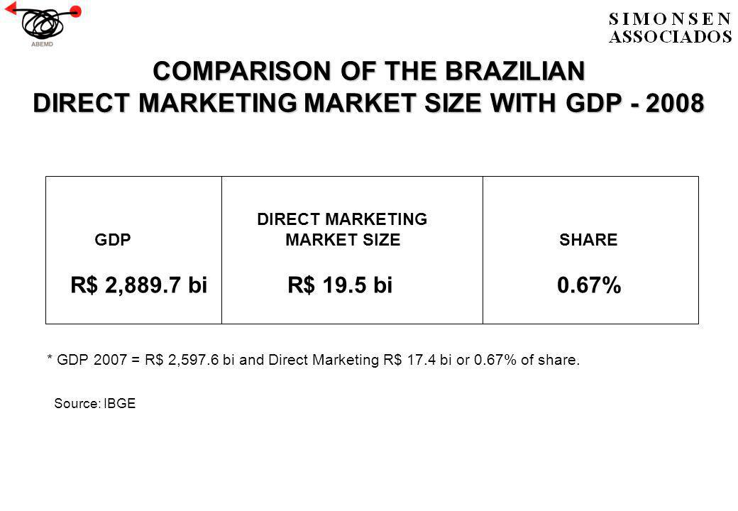 COMPARISON OF THE BRAZILIAN DIRECT MARKETINGMARKET SIZE WITH GDP DIRECT MARKETING MARKET SIZE WITH GDP * GDP 2007 = R$ 2,597.6 bi and Direct Marketing R$ 17.4 bi or 0.67% of share.