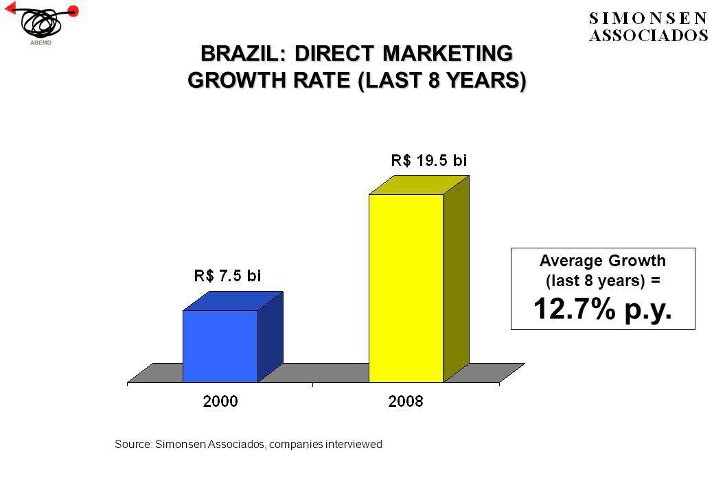 BRAZIL: DIRECT MARKETING GROWTH RATE (LAST 8 YEARS) Source: Simonsen Associados, companies interviewed Average Growth (last 8 years) = 12.7% p.y.