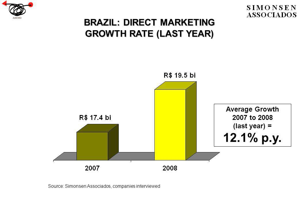 BRAZIL: DIRECT MARKETING GROWTH RATE (LAST YEAR) Source: Simonsen Associados, companies interviewed Average Growth 2007 to 2008 (last year) = 12.1% p.y.