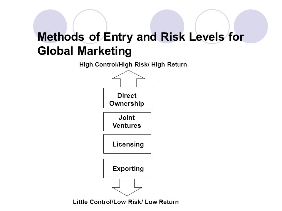 Methods of Entry and Risk Levels for Global Marketing Direct Ownership Joint Ventures Licensing Exporting High Control/High Risk/ High Return Little Control/Low Risk/ Low Return