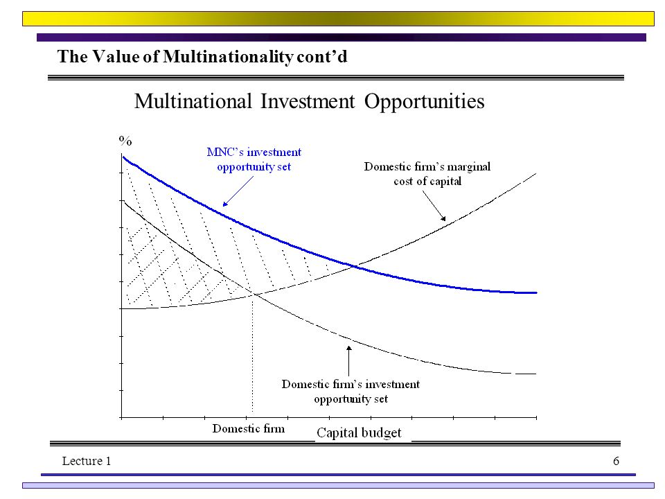 Lecture 16 The Value of Multinationality contd Multinational Investment Opportunities