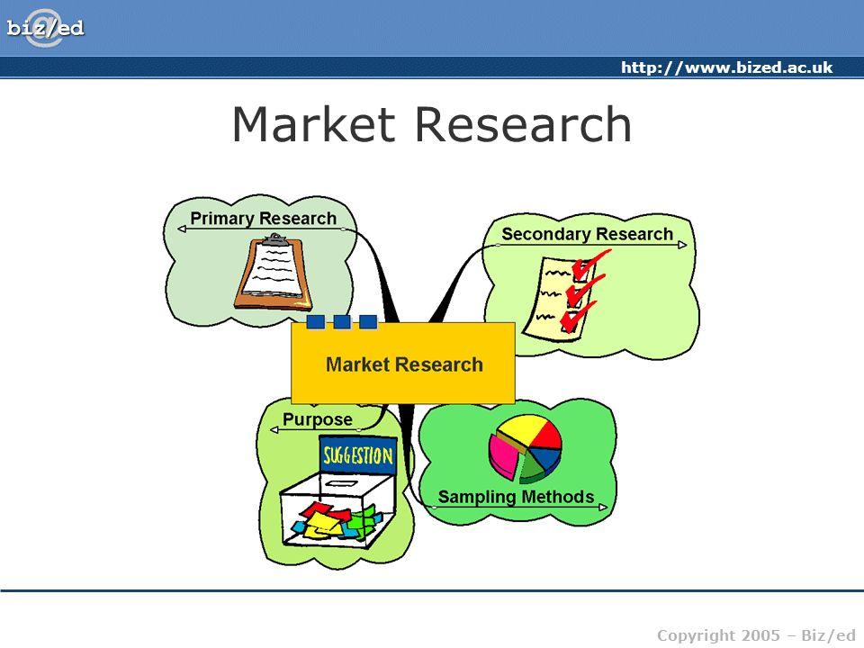 http://www.bized.ac.uk Copyright 2005 – Biz/ed Secondary Research