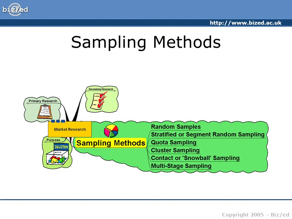 http://www.bized.ac.uk Copyright 2005 – Biz/ed Market Research Sampling Methods: Random Samples – equal chance of anyone being picked –May select those not in the target group – indiscriminate –Sample sizes may need to be large to be representative –Can be very expensive
