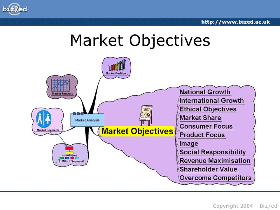 http://www.bized.ac.uk Copyright 2004 – Biz/ed Market Objectives
