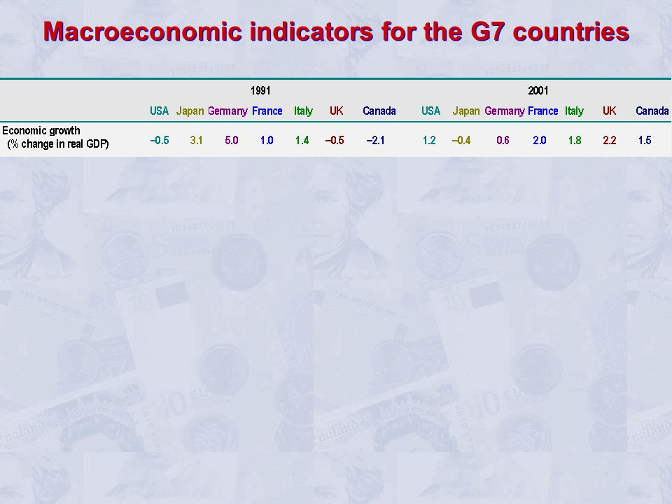 Macroeconomic indicators for the G7 countries