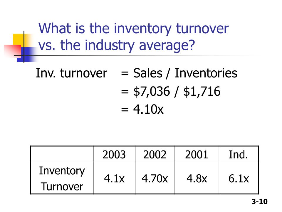 3-10 What is the inventory turnover vs. the industry average? 200320022001Ind. Inventory Turnover 4.1x4.70x4.8x6.1x Inv. turnover = Sales / Inventorie