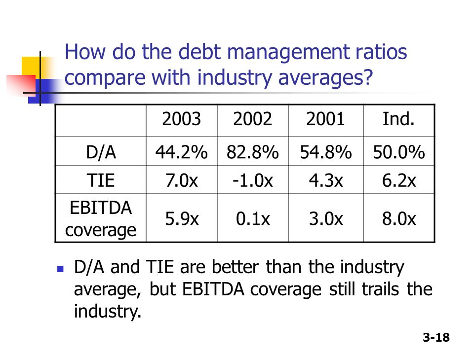3-18 How do the debt management ratios compare with industry averages? 200320022001Ind. D/A44.2%82.8%54.8%50.0% TIE7.0x-1.0x4.3x6.2x EBITDA coverage 5