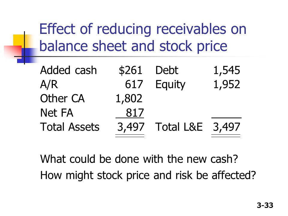 3-33 Effect of reducing receivables on balance sheet and stock price Added cash $261Debt1,545 A/R 617Equity1,952 Other CA 1,802 Net FA 817 _____ Total