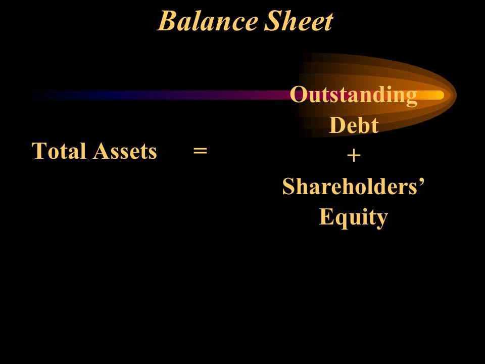 Balance Sheet Total Assets = Outstanding Debt + Shareholders Equity
