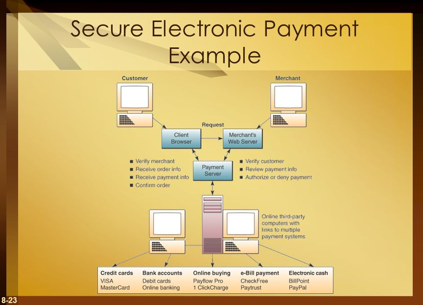 8-23 Secure Electronic Payment Example