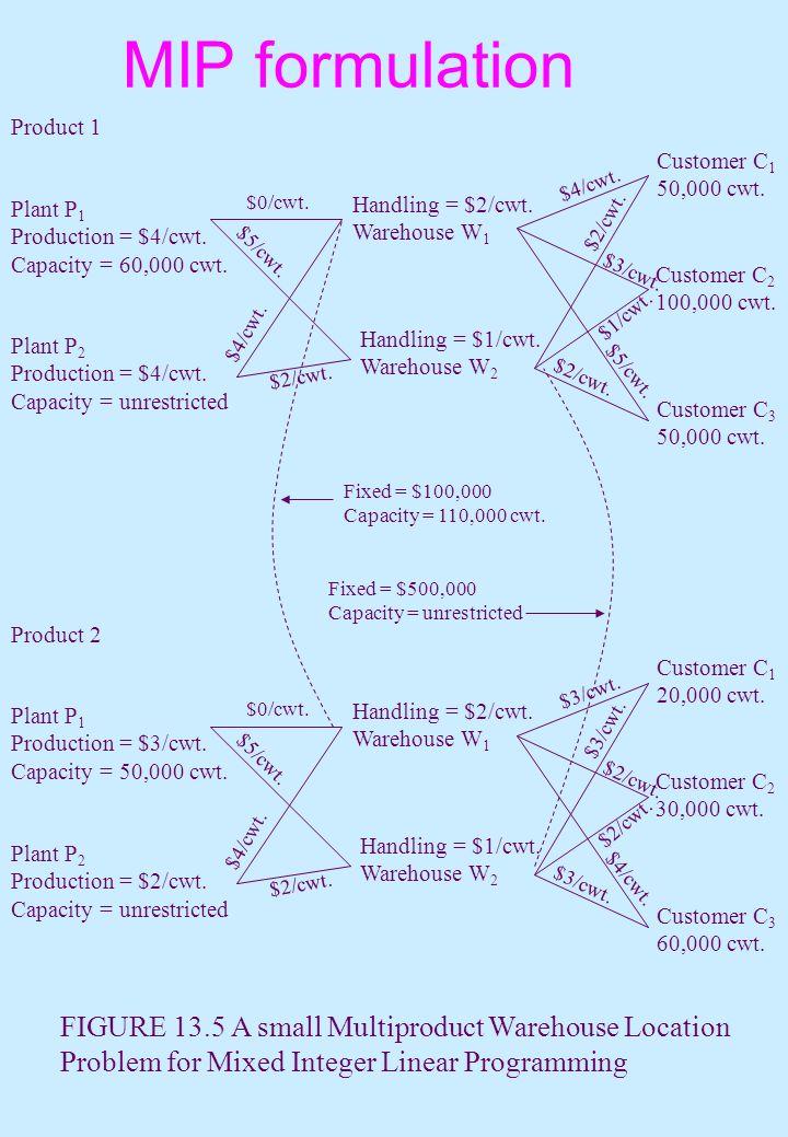 MIP formulation Plant P 1 Production = $4/cwt. Capacity = 60,000 cwt. Plant P 2 Production = $4/cwt. Capacity = unrestricted Product 1 Customer C 1 50