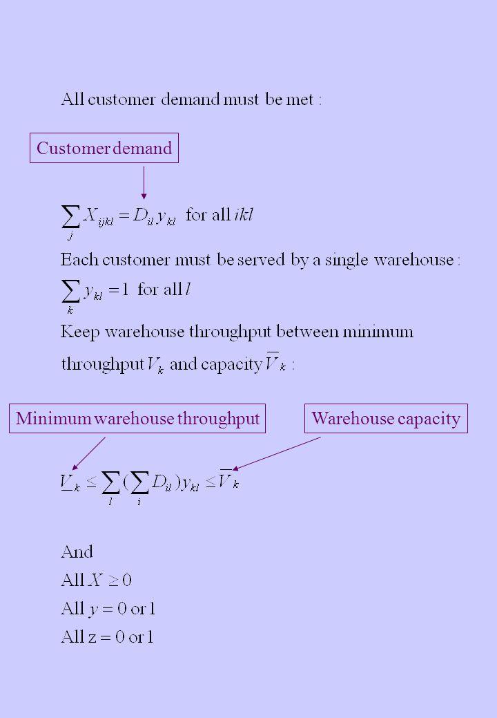 Customer demand Minimum warehouse throughputWarehouse capacity