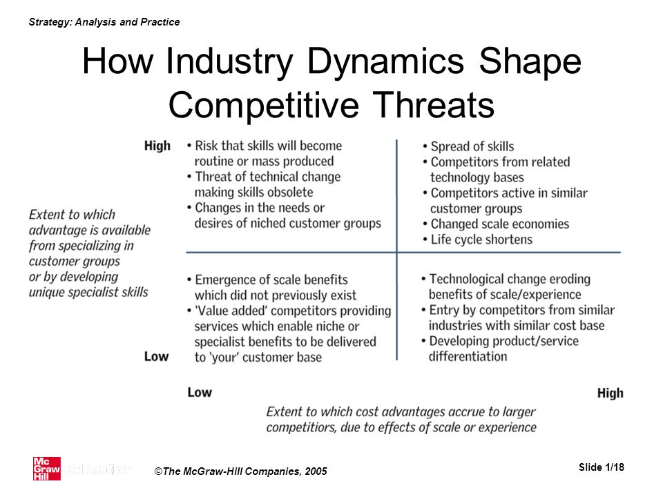 Strategy: Analysis and Practice Slide 1/18 ©The McGraw-Hill Companies, 2005 How Industry Dynamics Shape Competitive Threats