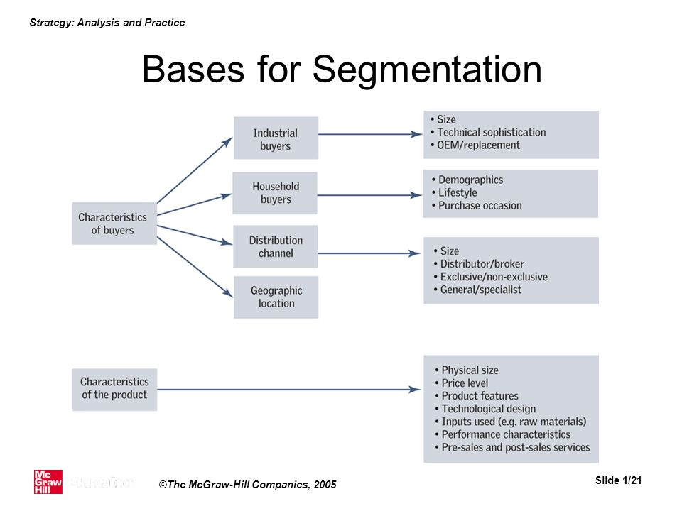 Strategy: Analysis and Practice Slide 1/21 ©The McGraw-Hill Companies, 2005 Bases for Segmentation