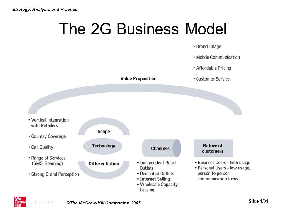 Strategy: Analysis and Practice Slide 1/31 ©The McGraw-Hill Companies, 2005 The 2G Business Model