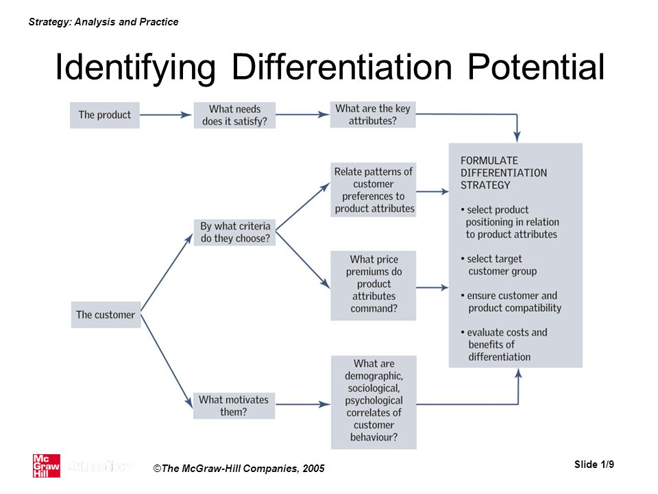 Strategy: Analysis and Practice Slide 1/9 ©The McGraw-Hill Companies, 2005 Identifying Differentiation Potential