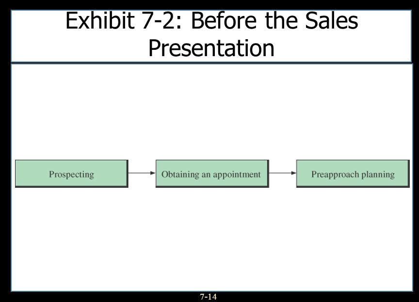 7-14 Exhibit 7-2: Before the Sales Presentation