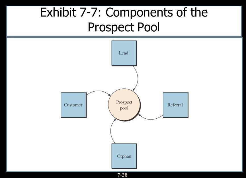 7-28 Exhibit 7-7: Components of the Prospect Pool