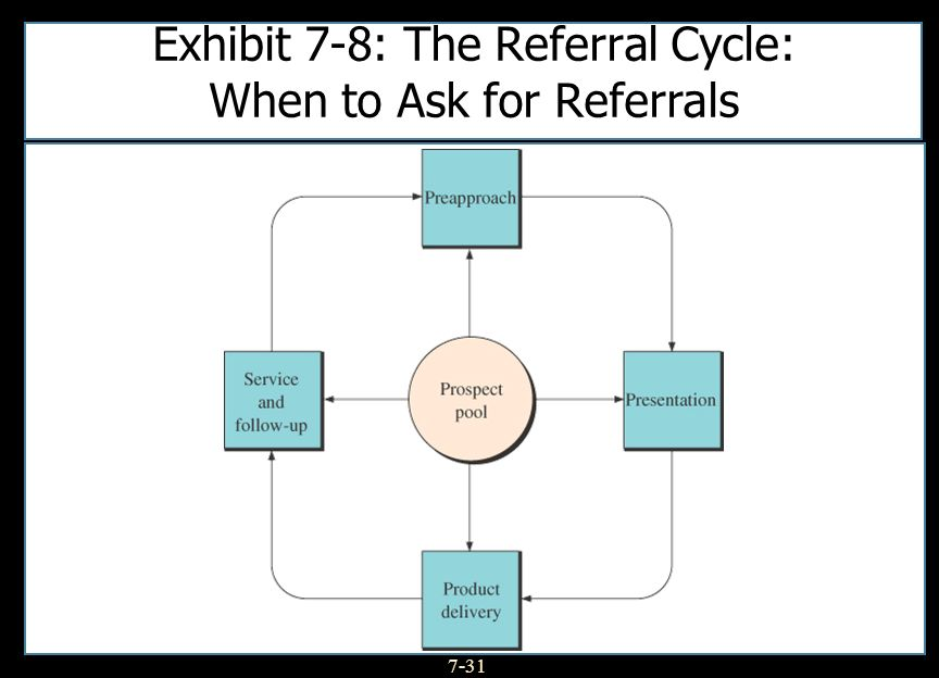 7-31 Exhibit 7-8: The Referral Cycle: When to Ask for Referrals