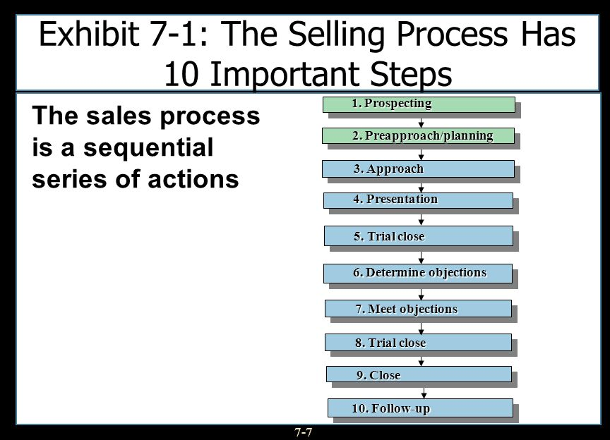 7-7 Exhibit 7-1: The Selling Process Has 10 Important Steps 10. Follow-up 10. Follow-up 9. Close 9. Close 8. Trial close 8. Trial close 7. Meet object