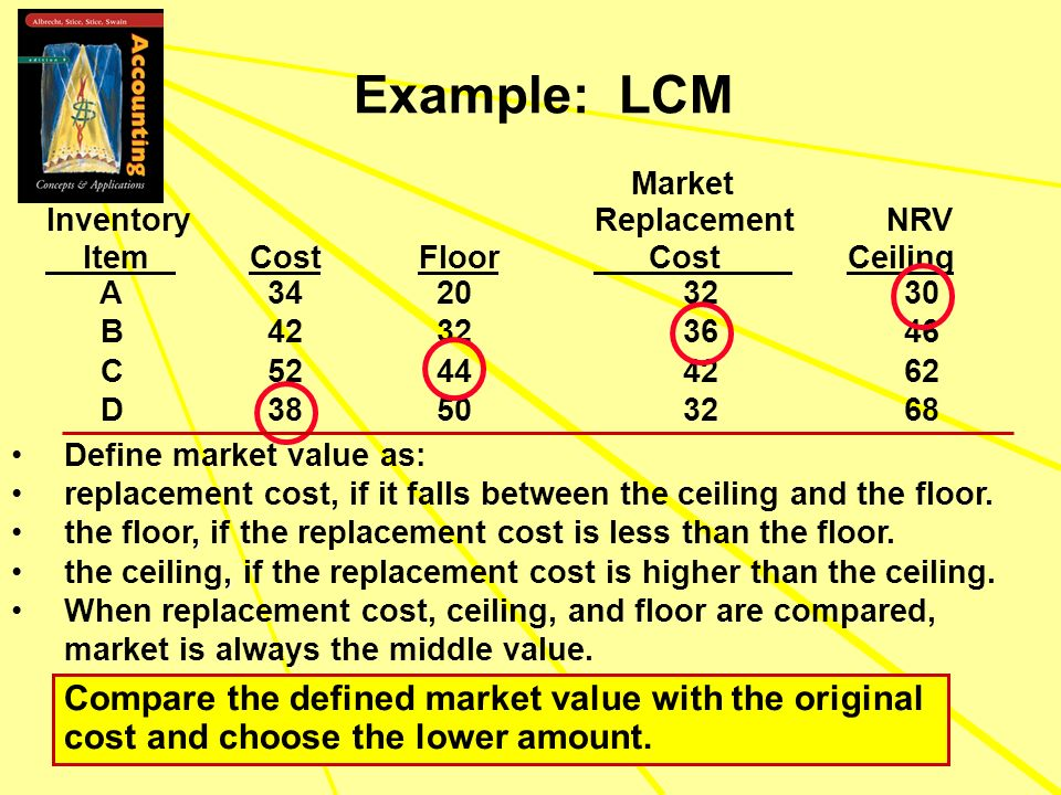 Example: LCM Market Inventory ReplacementNRV Item Cost Floor Cost Ceiling A 34 20 32 30 B 42 32 36 46 C 52 44 42 62 D 38 50 32 68 Define market value