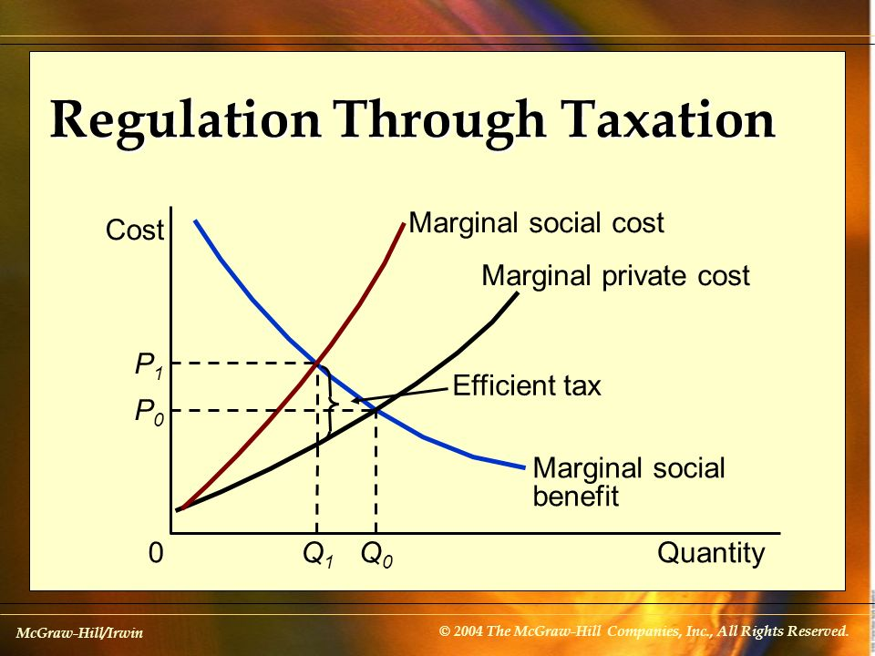 McGraw-Hill/Irwin © 2004 The McGraw-Hill Companies, Inc., All Rights Reserved. Regulation Through Taxation Marginal social benefit Marginal private co