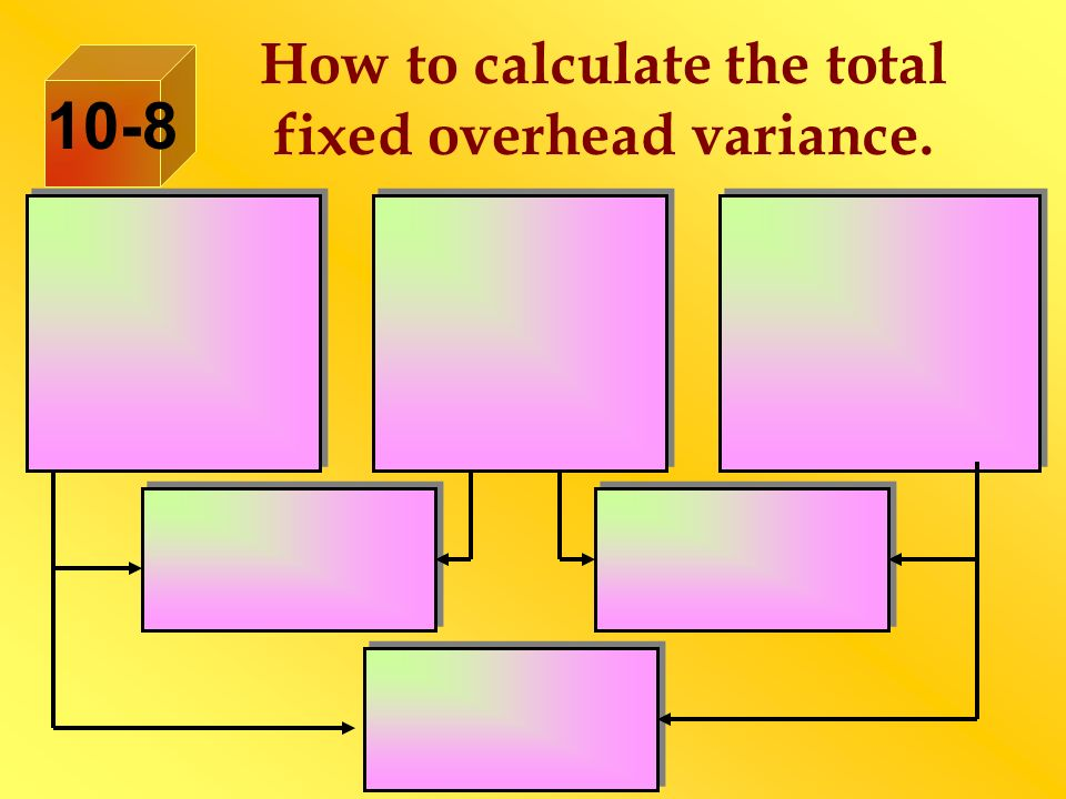 How to calculate the total fixed overhead variance. 10-8
