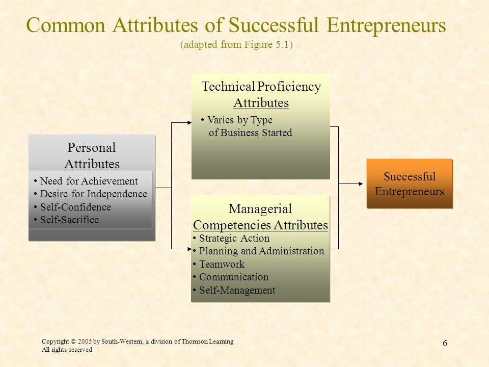 Copyright © 2005 by South-Western, a division of Thomson Learning All rights reserved 6 Common Attributes of Successful Entrepreneurs (adapted from Fi