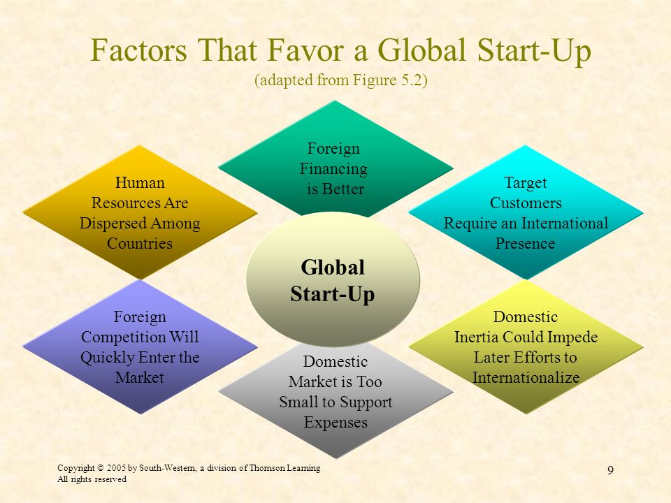 Copyright © 2005 by South-Western, a division of Thomson Learning All rights reserved 9 Factors That Favor a Global Start-Up (adapted from Figure 5.2)