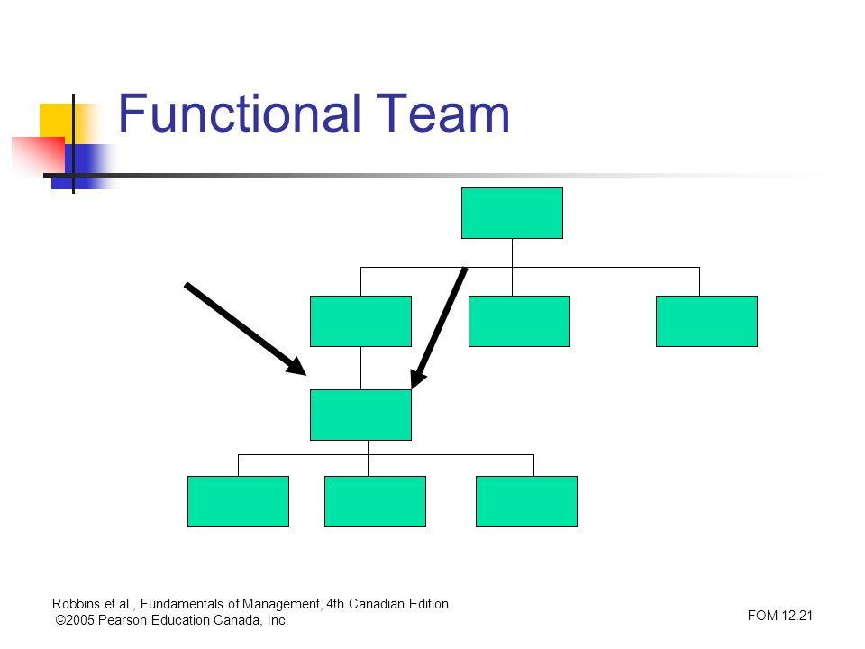 Robbins et al., Fundamentals of Management, 4th Canadian Edition ©2005 Pearson Education Canada, Inc. FOM 12.21 Functional Team