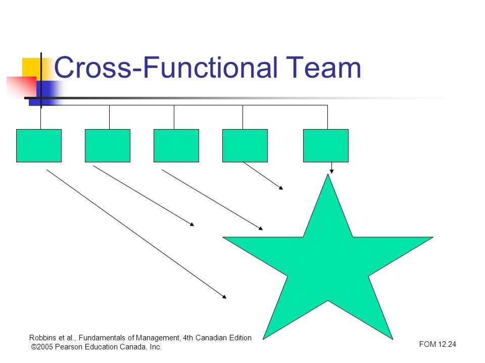 Robbins et al., Fundamentals of Management, 4th Canadian Edition ©2005 Pearson Education Canada, Inc. FOM 12.24 Cross-Functional Team