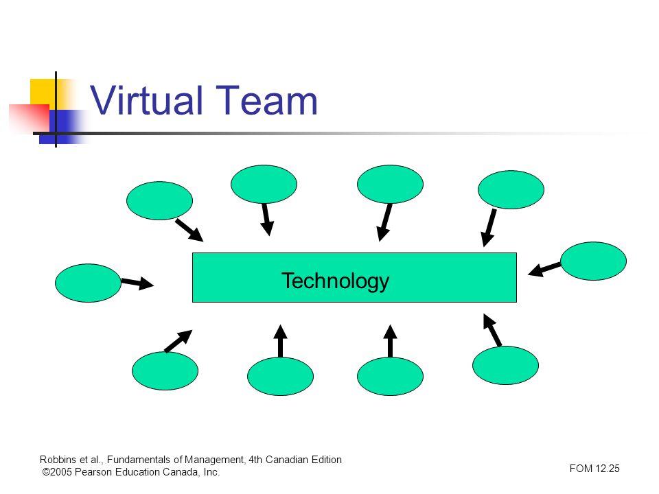 Robbins et al., Fundamentals of Management, 4th Canadian Edition ©2005 Pearson Education Canada, Inc. FOM 12.25 Virtual Team Technology