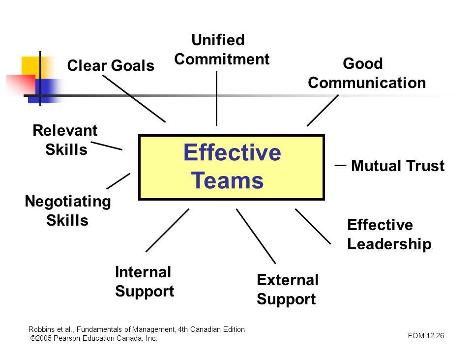 Robbins et al., Fundamentals of Management, 4th Canadian Edition ©2005 Pearson Education Canada, Inc. FOM 12.26 Effective Teams Clear Goals Relevant S