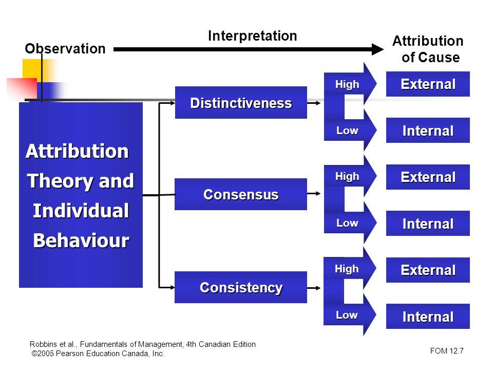 Robbins et al., Fundamentals of Management, 4th Canadian Edition ©2005 Pearson Education Canada, Inc. FOM 12.7 Attribution Theory and IndividualBehavi