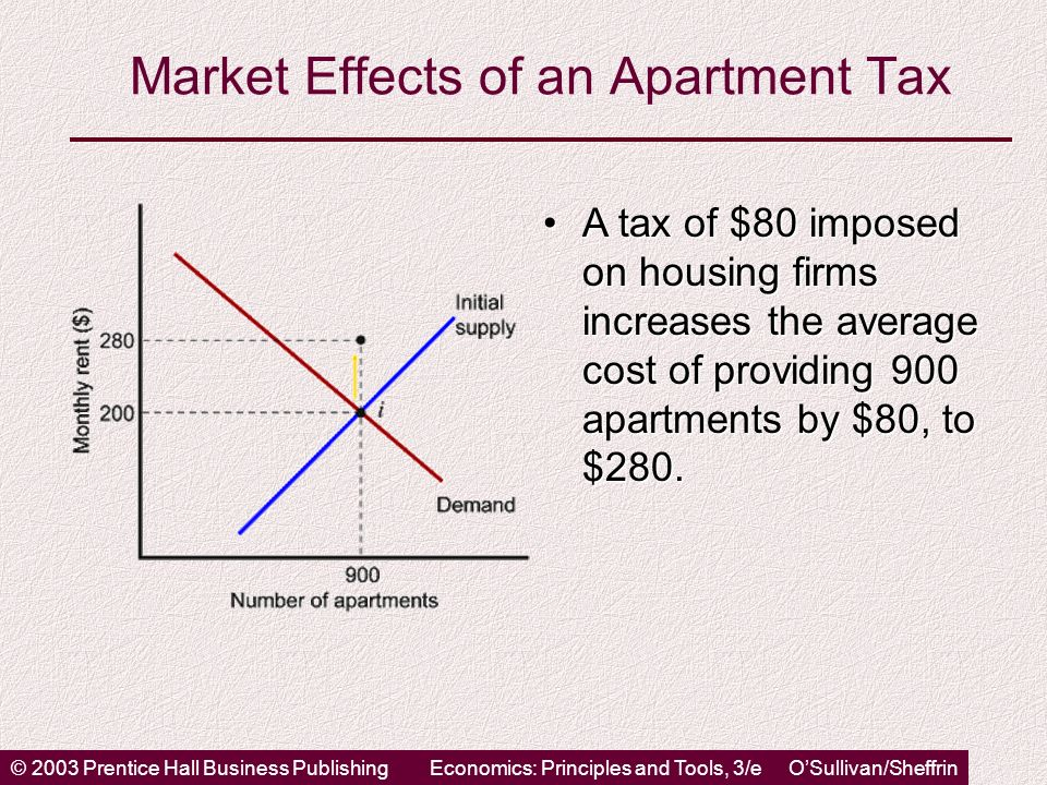 © 2003 Prentice Hall Business PublishingEconomics: Principles and Tools, 3/e OSullivan/Sheffrin Market Effects of an Apartment Tax A tax of $80 imposed on housing firms increases the average cost of providing 900 apartments by $80, to $280.A tax of $80 imposed on housing firms increases the average cost of providing 900 apartments by $80, to $280.