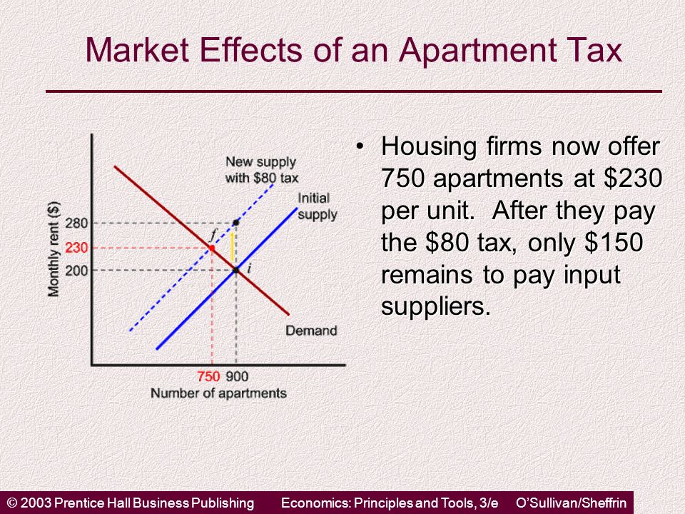 © 2003 Prentice Hall Business PublishingEconomics: Principles and Tools, 3/e OSullivan/Sheffrin Market Effects of an Apartment Tax Housing firms now offer 750 apartments at $230 per unit.