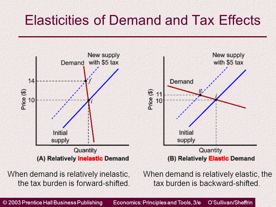 © 2003 Prentice Hall Business PublishingEconomics: Principles and Tools, 3/e OSullivan/Sheffrin Elasticities of Demand and Tax Effects When demand is relatively inelastic, the tax burden is forward-shifted.